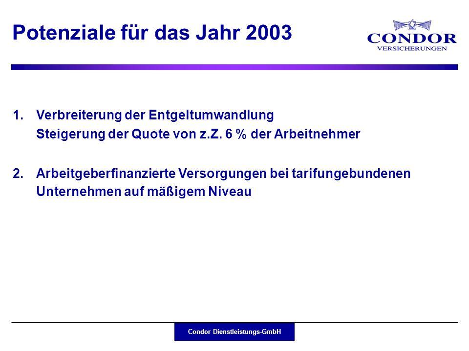 Potenziale für das Jahr 2003