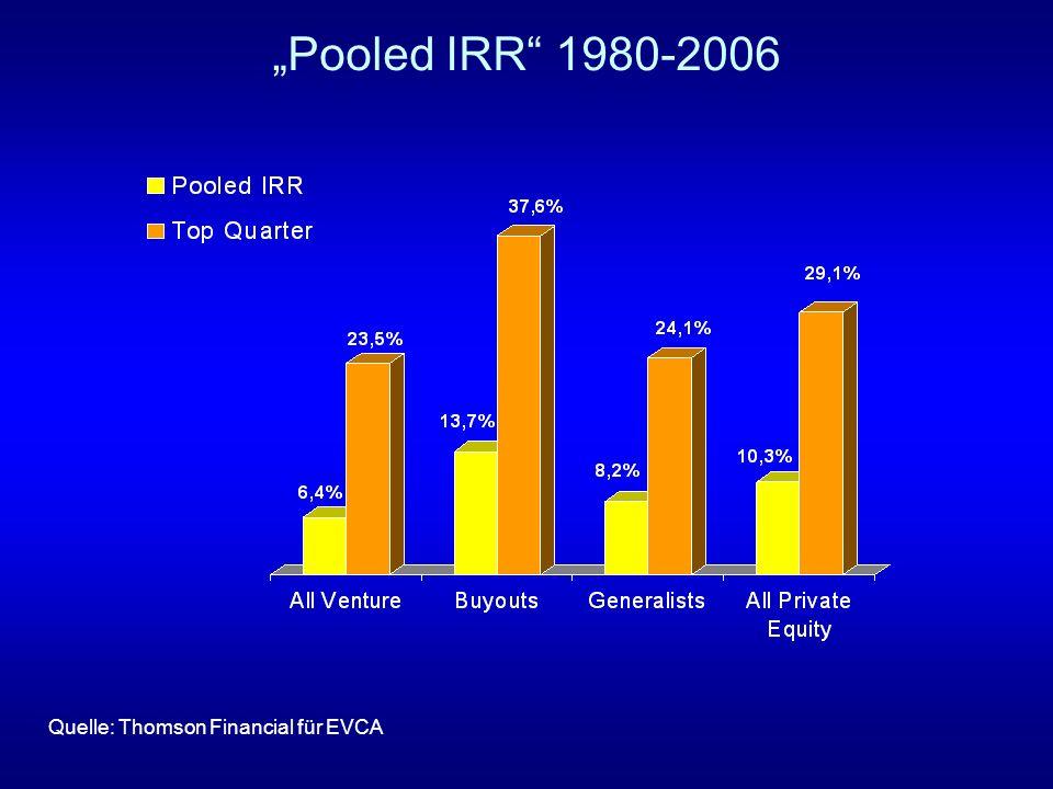 """""""Pooled IRR 1980-2006 Quelle: Thomson Financial für EVCA"""