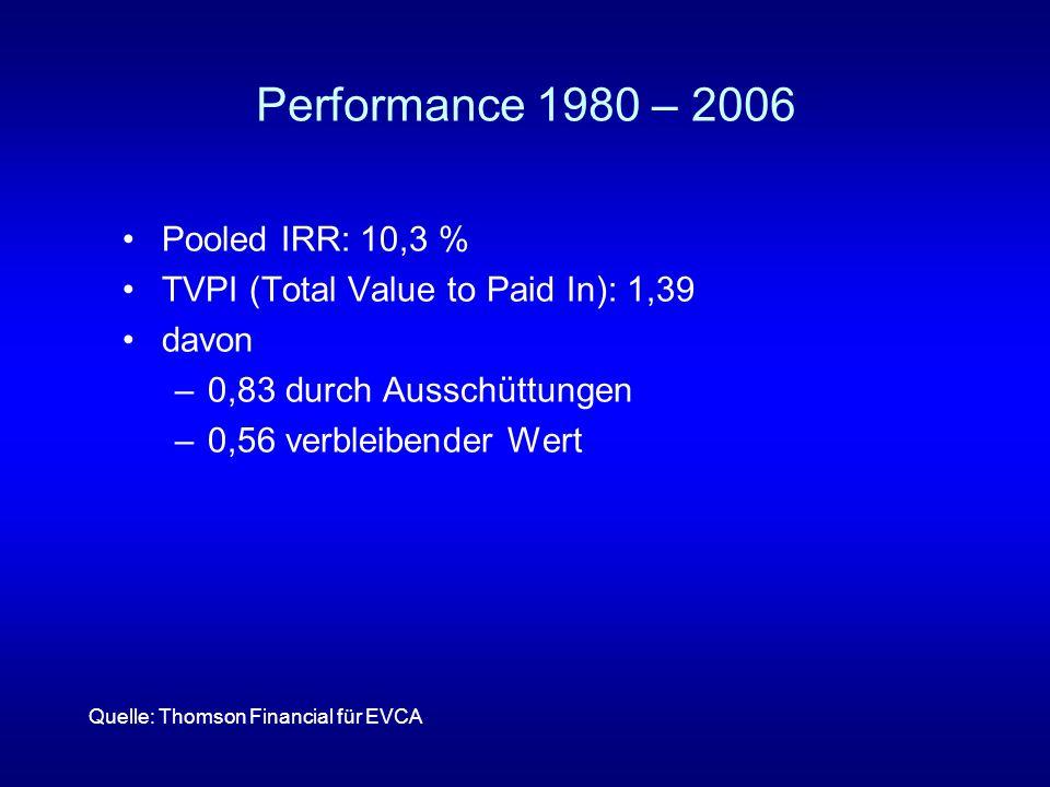 Performance 1980 – 2006 Pooled IRR: 10,3 %