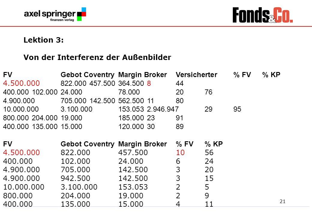 Lektion 3:Von der Interferenz der Außenbilder. FV Gebot Coventry Margin Broker Versicherter % FV % KP.