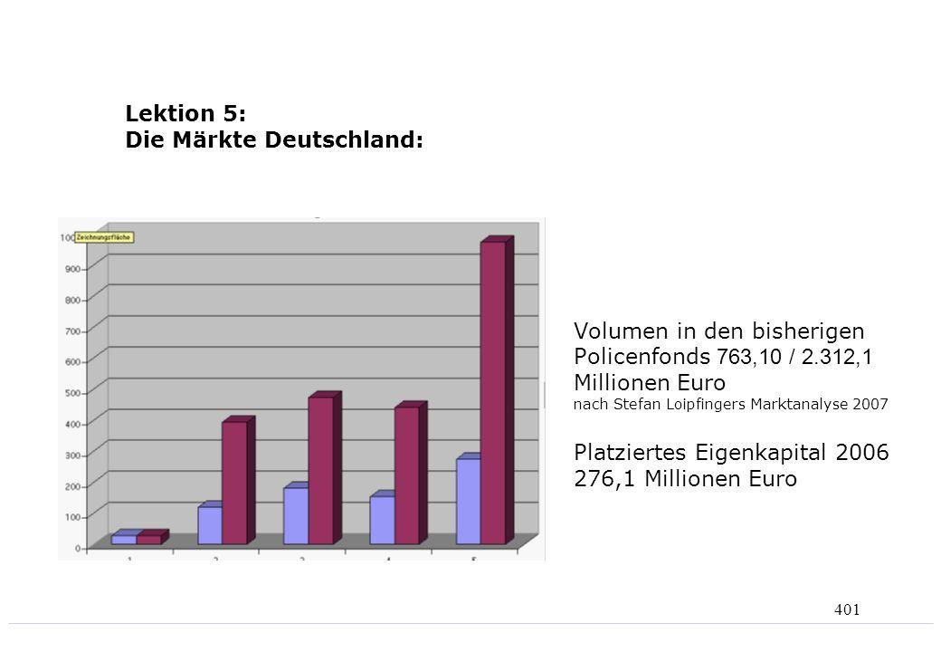 Lektion 5: Die Märkte Deutschland:
