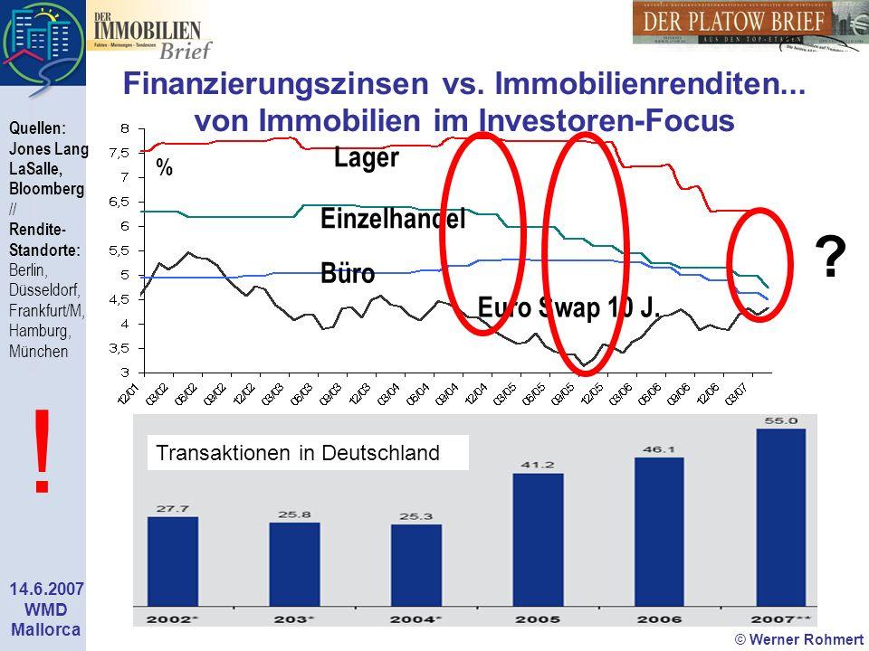 Finanzierungszinsen vs. Immobilienrenditen