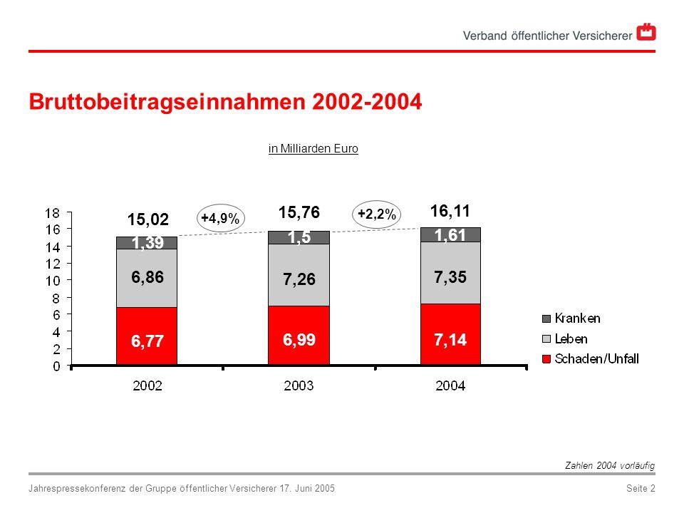 Bruttobeitragseinnahmen 2002-2004