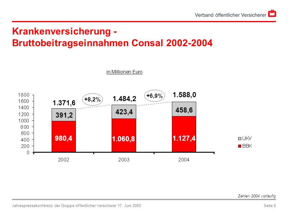 Krankenversicherung - Bruttobeitragseinnahmen Consal 2002-2004