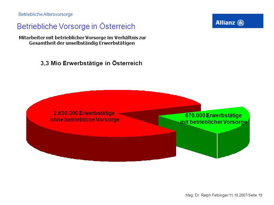 Betriebliche Vorsorge in Österreich