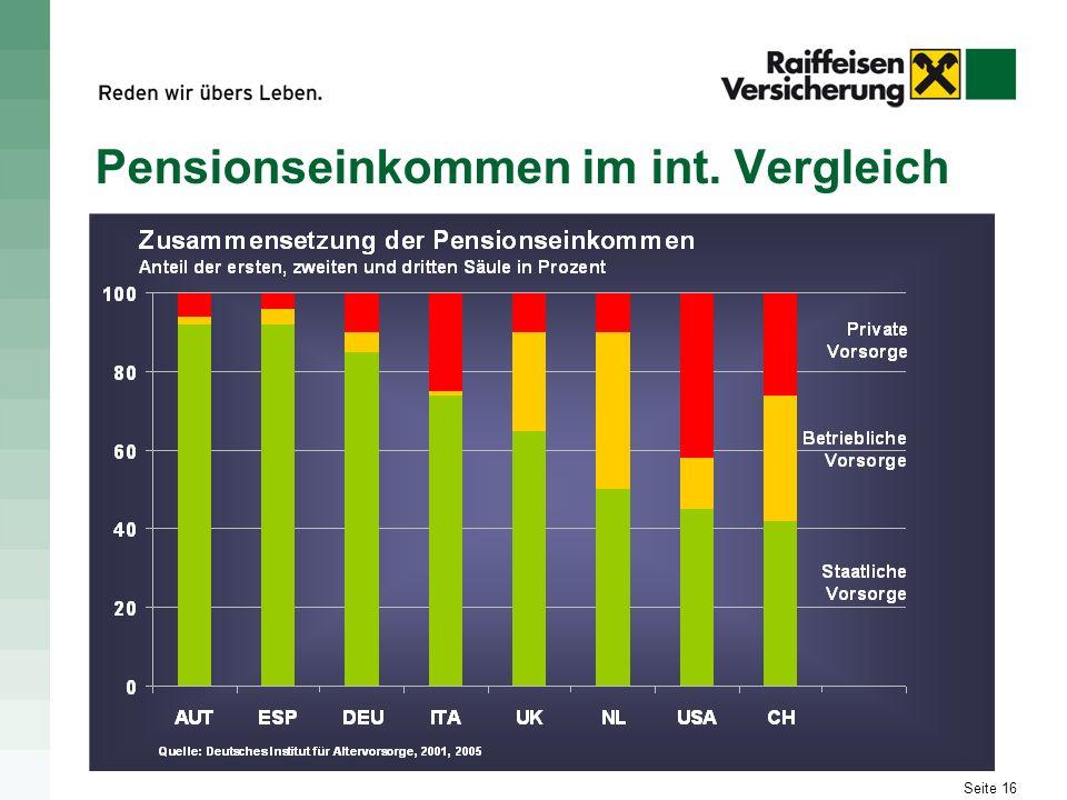 Pensionseinkommen im int. Vergleich