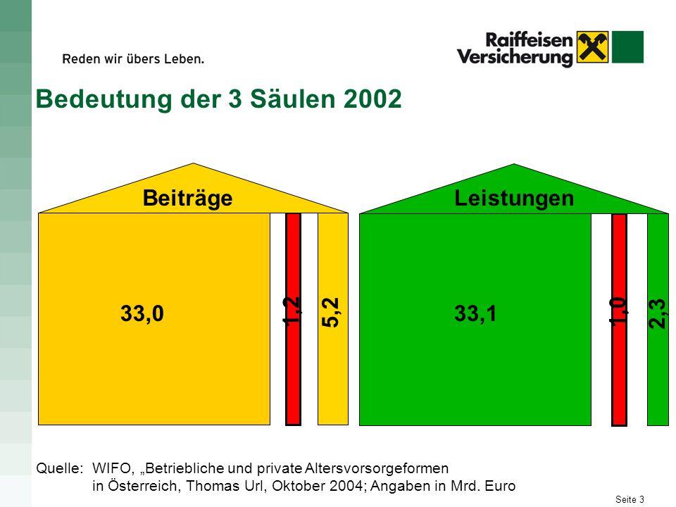 Bedeutung der 3 Säulen 2002 Beiträge Leistungen 33,0 1,2 5,2 33,1 1,0