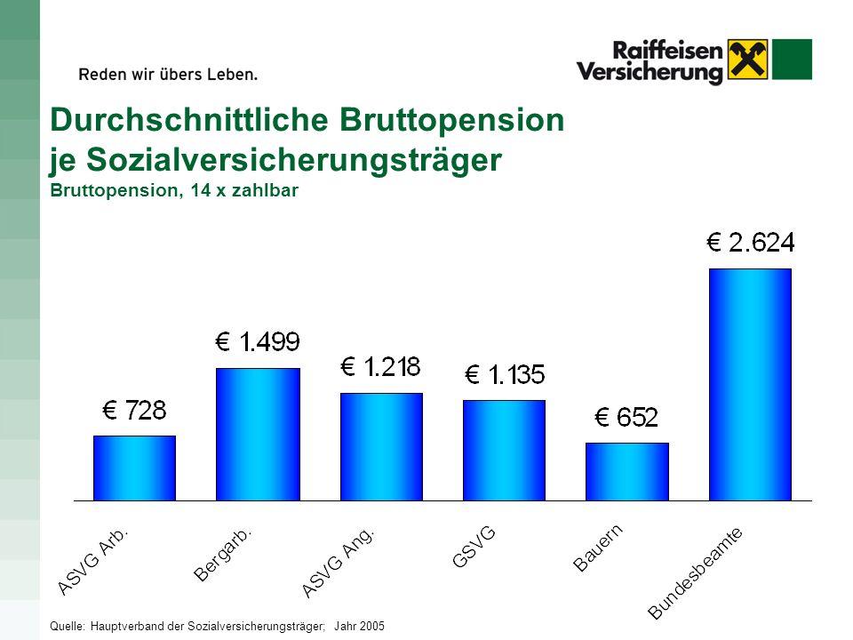 Durchschnittliche Bruttopension je Sozialversicherungsträger Bruttopension, 14 x zahlbar