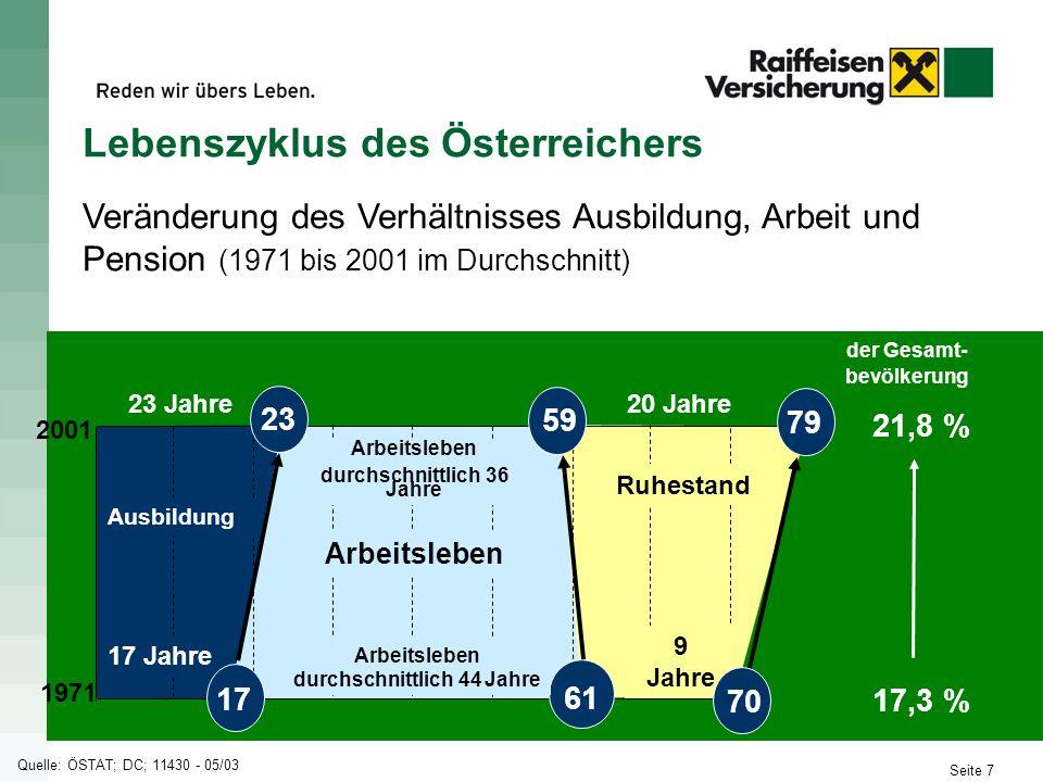Lebenszyklus des Österreichers