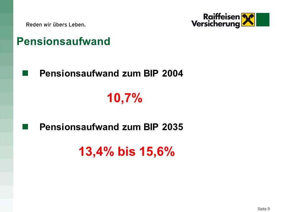 Pensionsaufwand Pensionsaufwand zum BIP 2004 10,7%