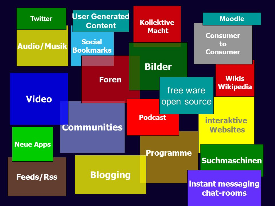 Bilder Video Communities Blogging