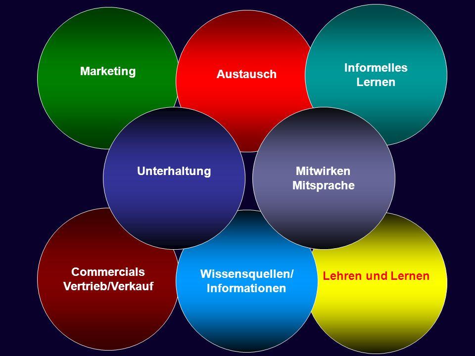 Marketing Informelles. Lernen. Austausch. Unterhaltung. Mitwirken. Mitsprache. Commercials. Vertrieb/Verkauf.