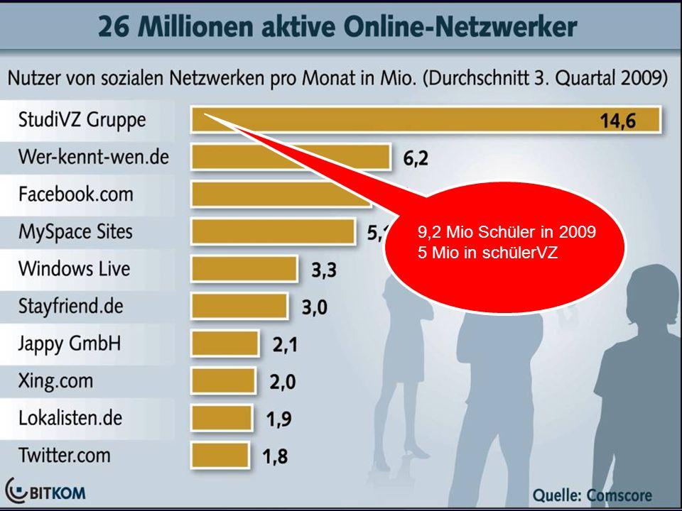 9,2 Mio Schüler in 2009 5 Mio in schülerVZ