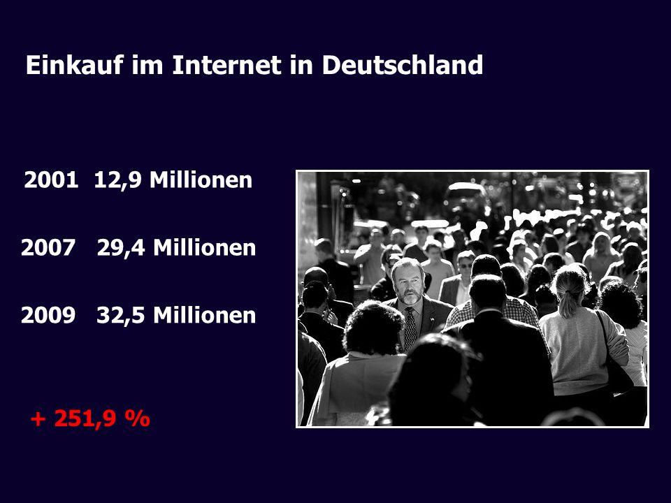 Einkauf im Internet in Deutschland