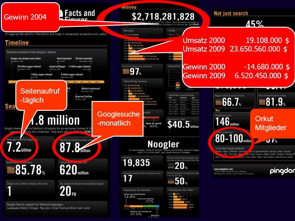 Gewinn 2004 Umsatz 2000 19.108.000 $ Umsatz 2009 23.650.560.000 $ Gewinn 2000 -14.680.000 $