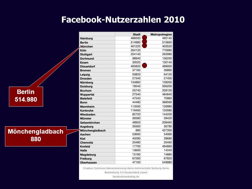 Facebook-Nutzerzahlen 2010