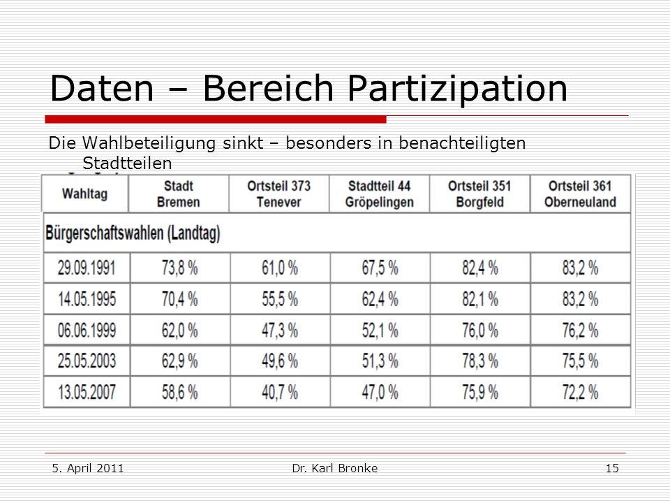 Daten – Bereich Partizipation
