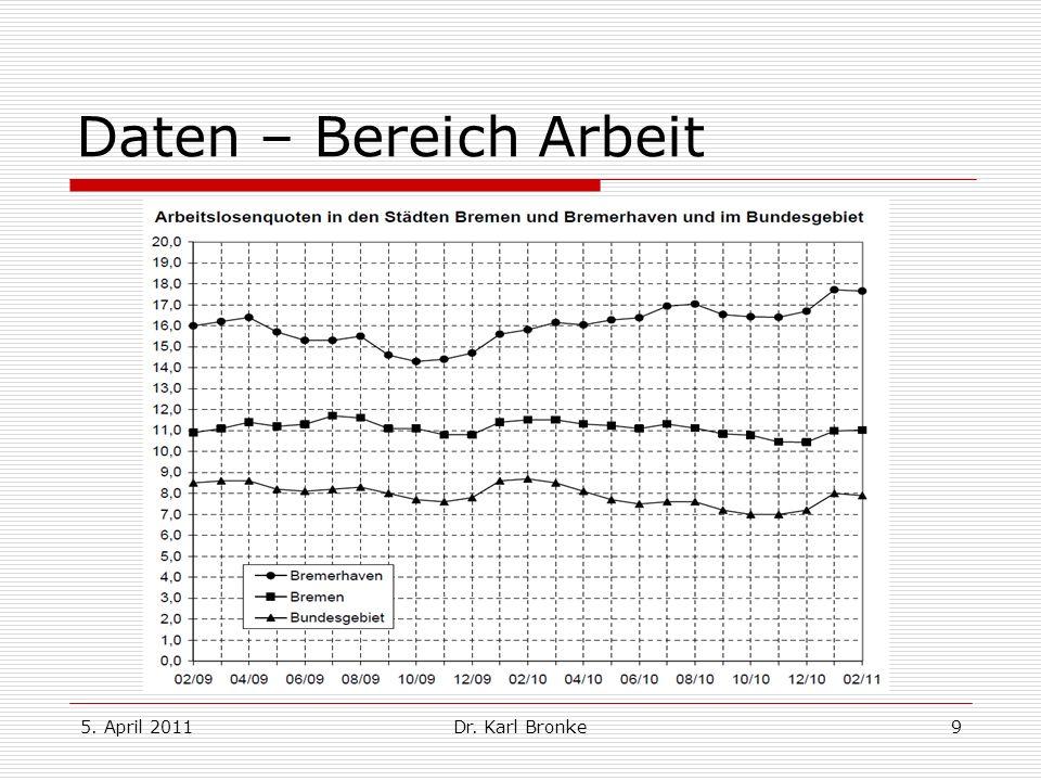 Daten – Bereich Arbeit 5. April 2011 Dr. Karl Bronke