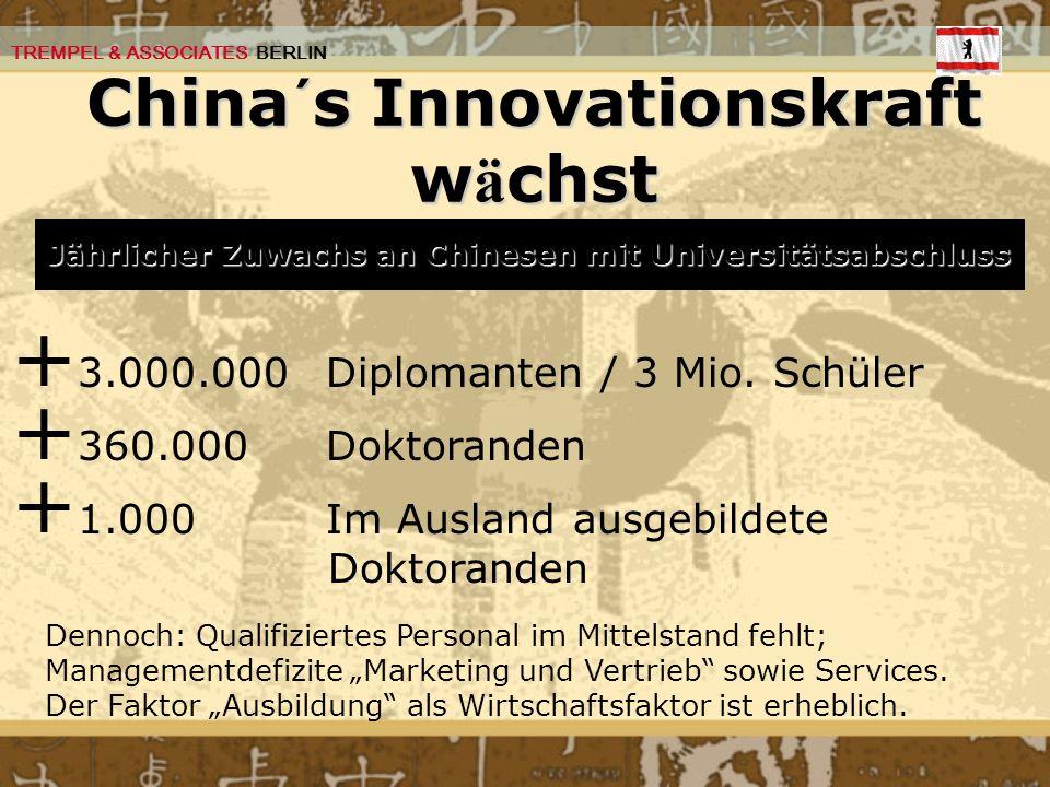 China´s Innovationskraft wächst