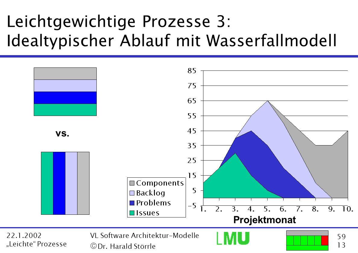 Leichtgewichtige Prozesse 3: Idealtypischer Ablauf mit Wasserfallmodell