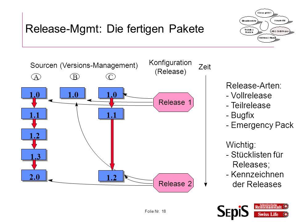 Release-Mgmt: Die fertigen Pakete