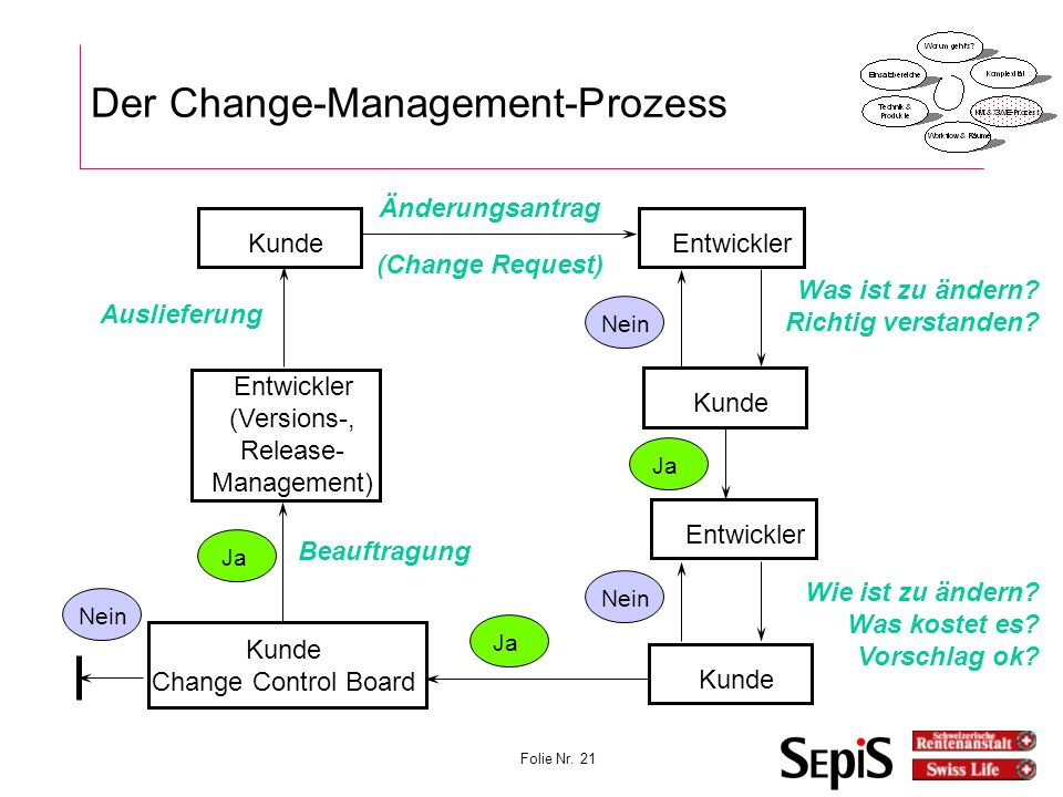 Der Change-Management-Prozess