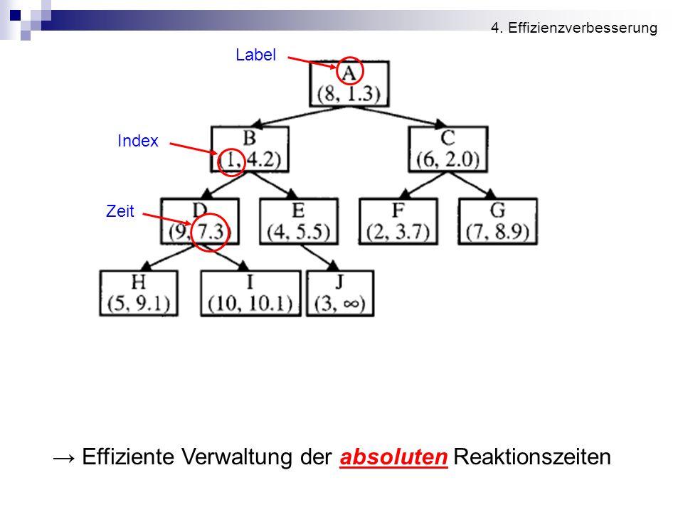 → Effiziente Verwaltung der absoluten Reaktionszeiten