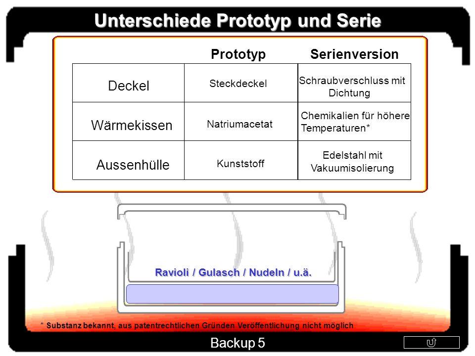 Unterschiede Prototyp und Serie Ravioli / Gulasch / Nudeln / u.ä.