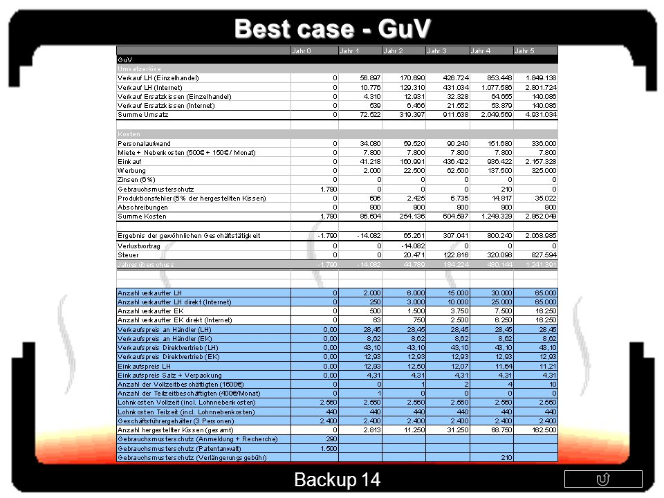 Best case - GuV Backup 14