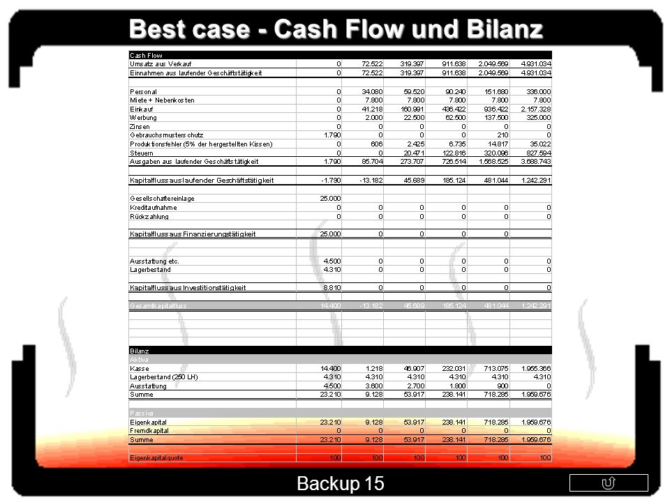 Best case - Cash Flow und Bilanz