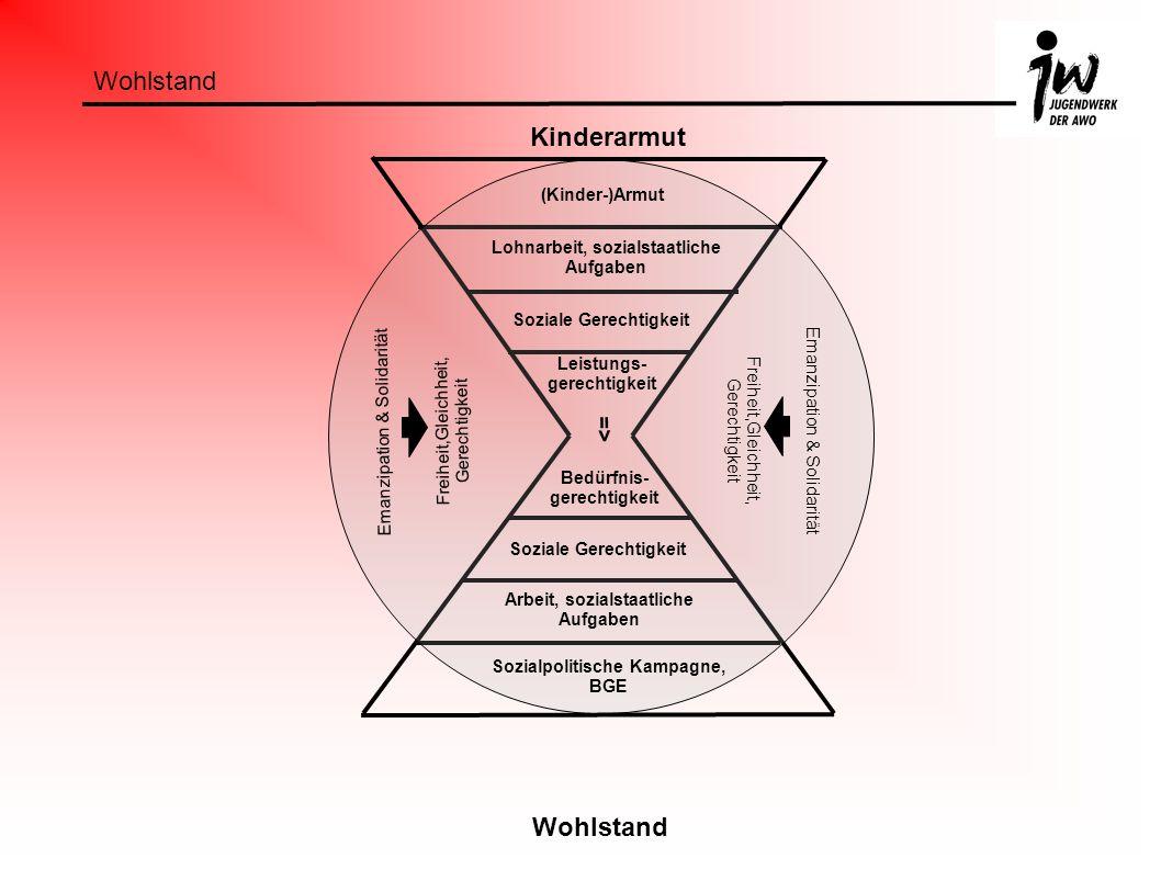Der Kreis symbolisiert das JW: Kinderarmut ist die Ausgangslage