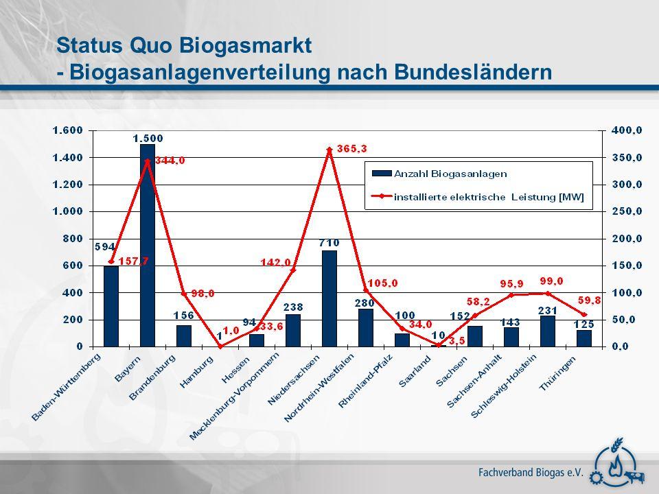 Status Quo Biogasmarkt - Biogasanlagenverteilung nach Bundesländern