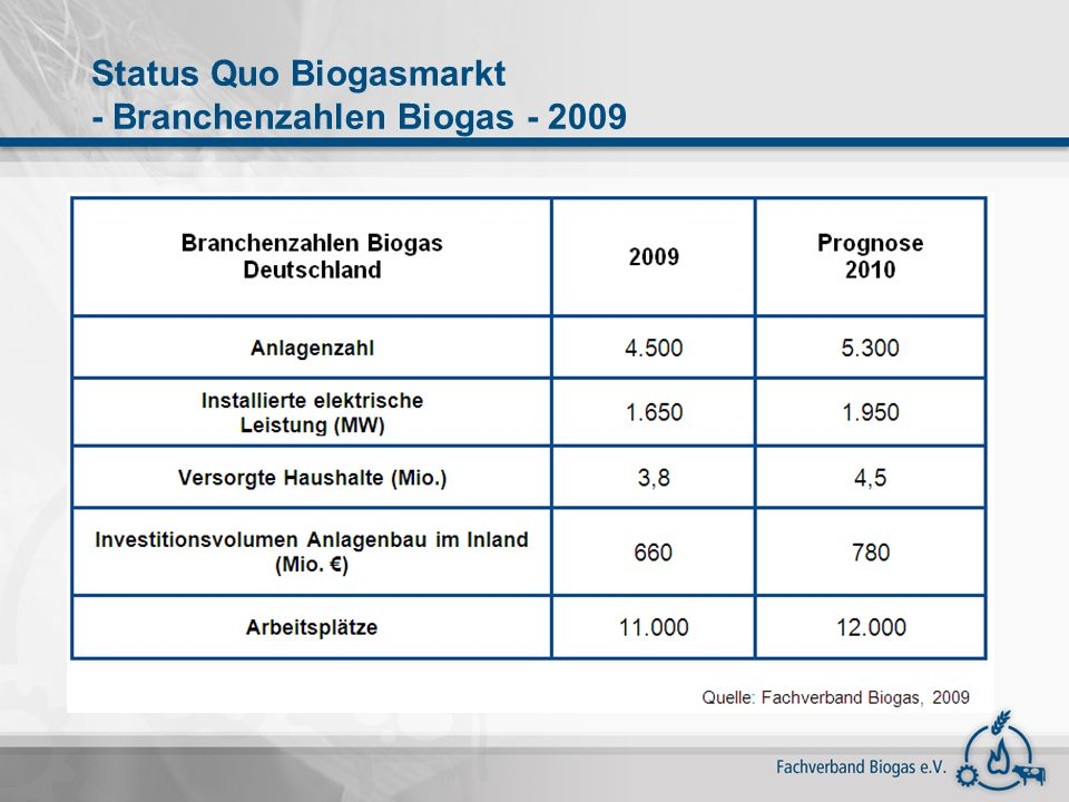 Status Quo Biogasmarkt - Branchenzahlen Biogas - 2009