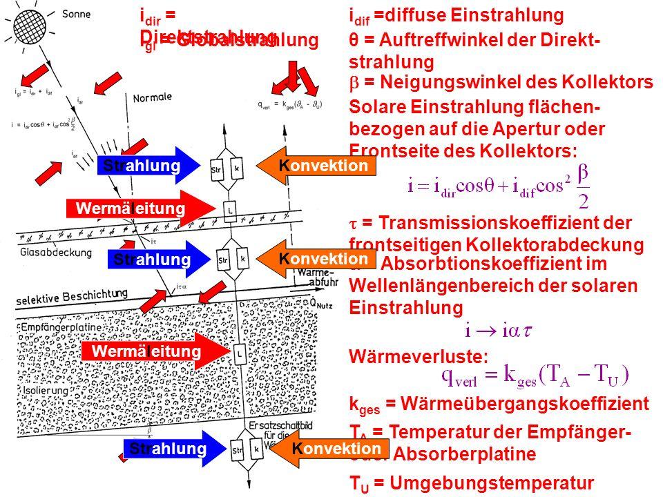 SOLARSYSTEME ZUR GEWINNUNG VON THERMISCHER ENERGIE