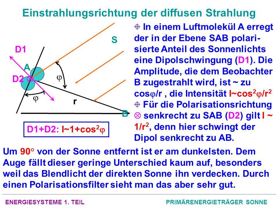 Einstrahlungsrichtung der diffusen Strahlung