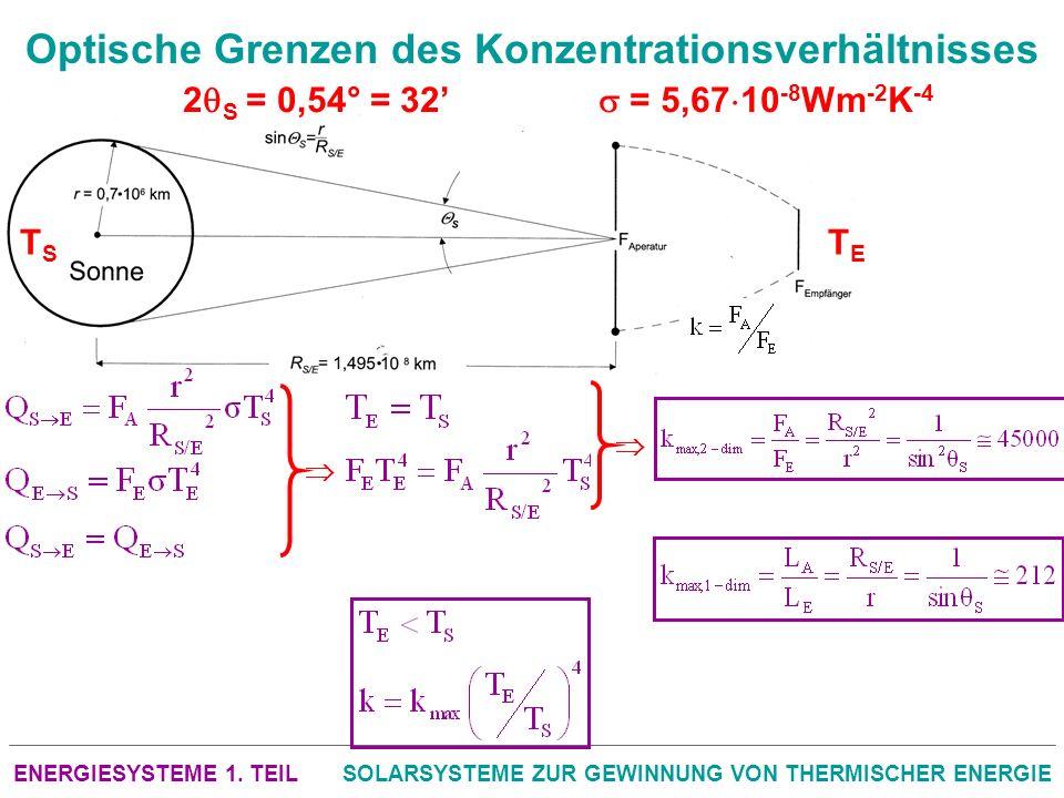 Optische Grenzen des Konzentrationsverhältnisses