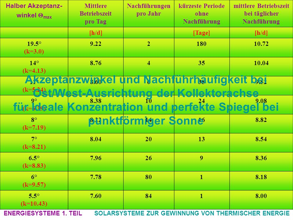 Halber Akzeptanz- winkel max. Mittlere. Betriebszeit. pro Tag. Nachführungen. pro Jahr. kürzeste Periode.