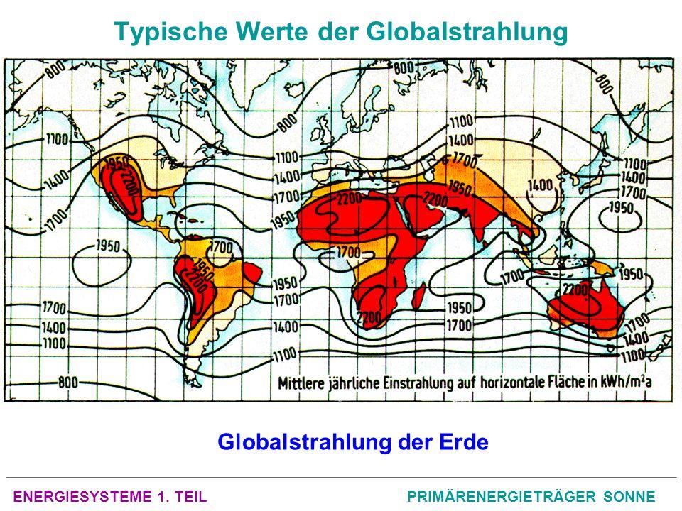 Typische Werte der Globalstrahlung