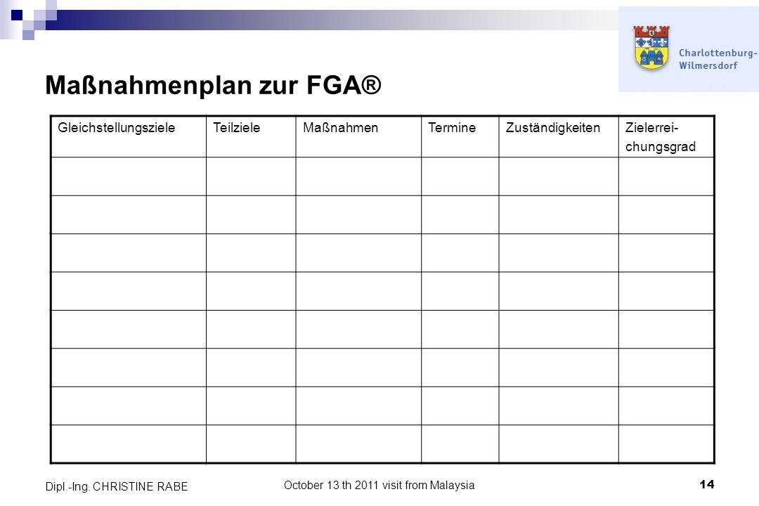 Maßnahmenplan zur FGA®