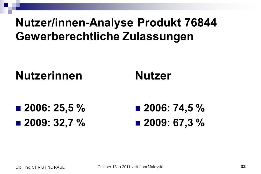 Nutzer/innen-Analyse Produkt 76844 Gewerberechtliche Zulassungen