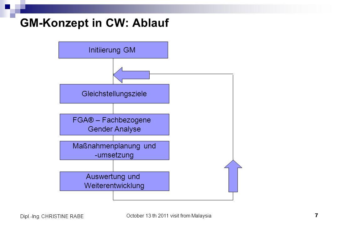GM-Konzept in CW: Ablauf