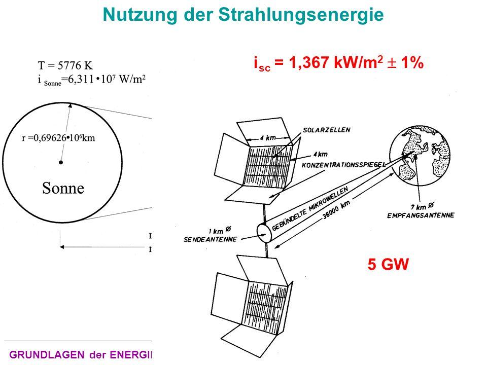 Nutzung der Strahlungsenergie