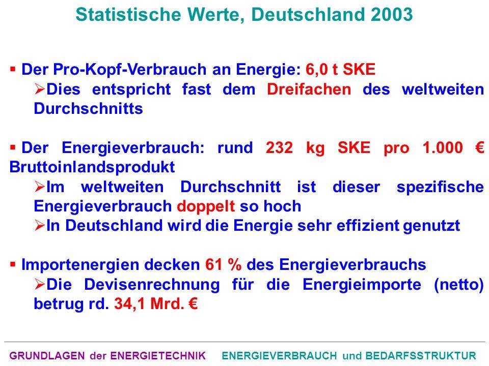 Statistische Werte, Deutschland 2003