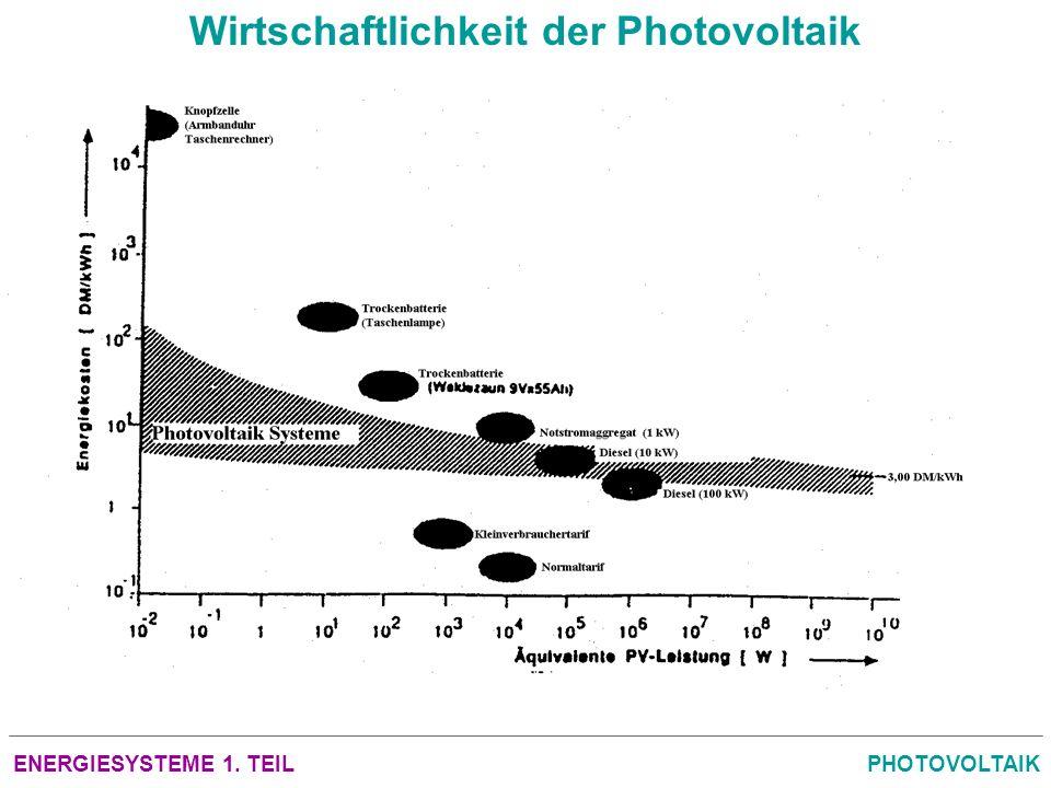 Wirtschaftlichkeit der Photovoltaik