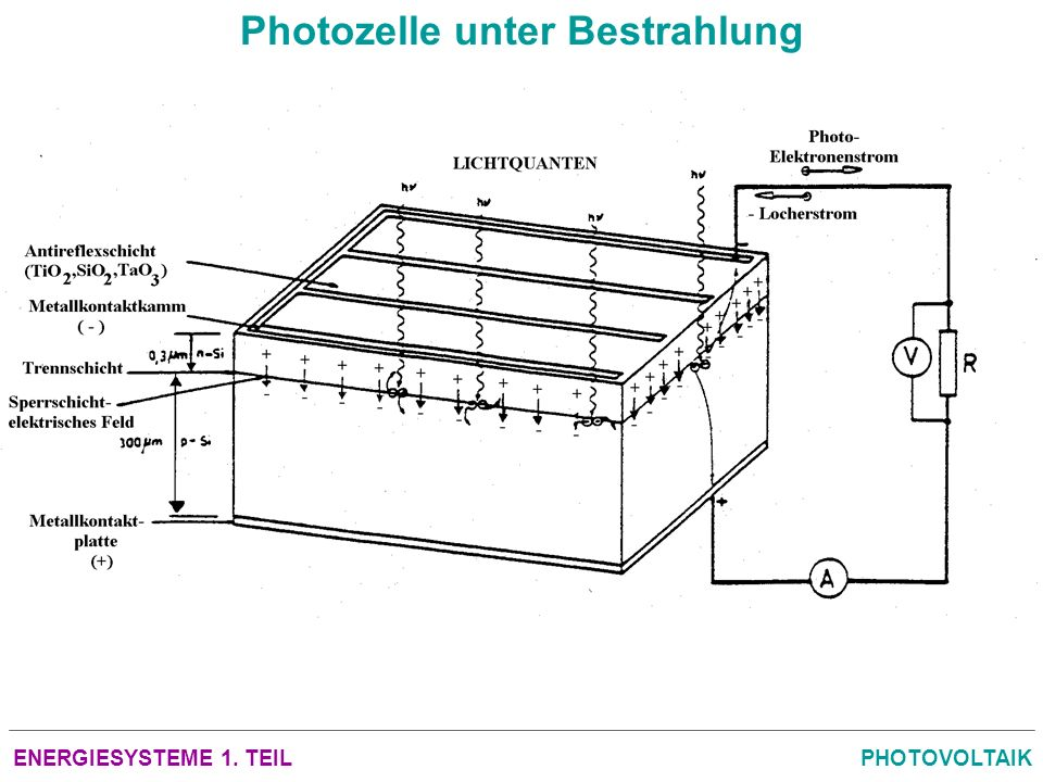 Photozelle unter Bestrahlung