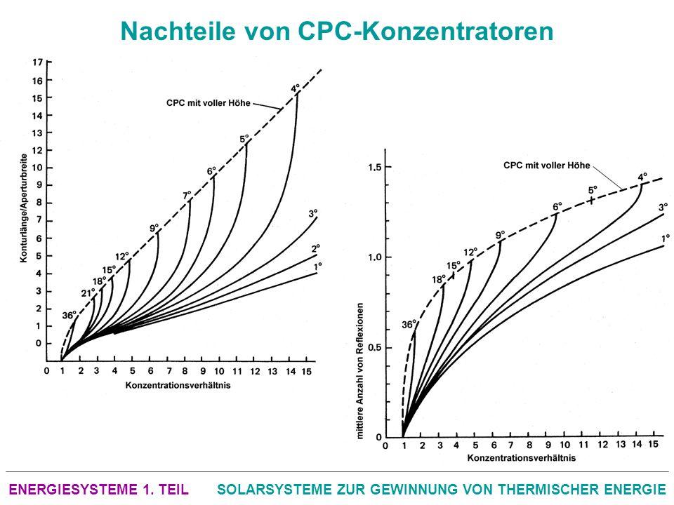 Nachteile von CPC-Konzentratoren