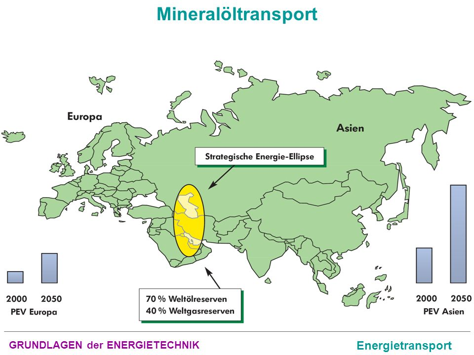 Mineralöltransport GRUNDLAGEN der ENERGIETECHNIK Energietransport