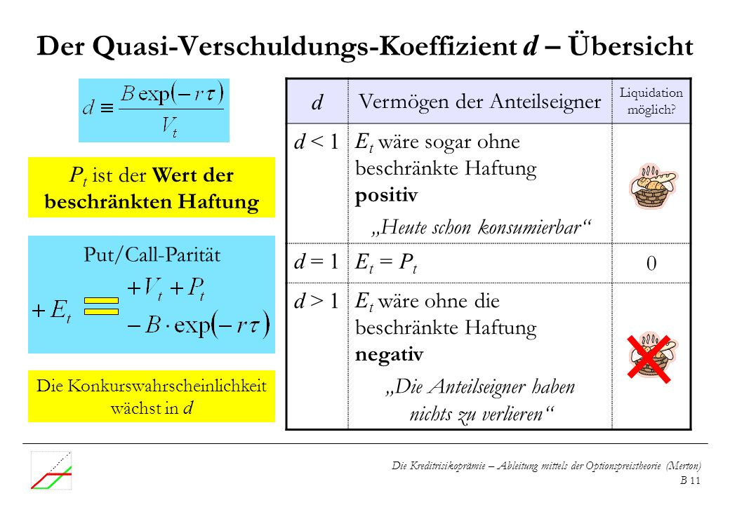 Der Quasi-Verschuldungs-Koeffizient d – Übersicht