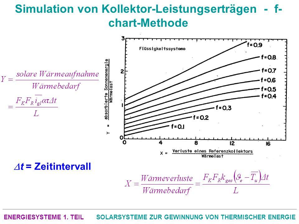 Simulation von Kollektor-Leistungserträgen - f-chart-Methode