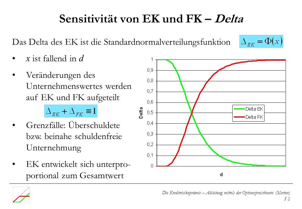 Sensitivität von EK und FK – Delta